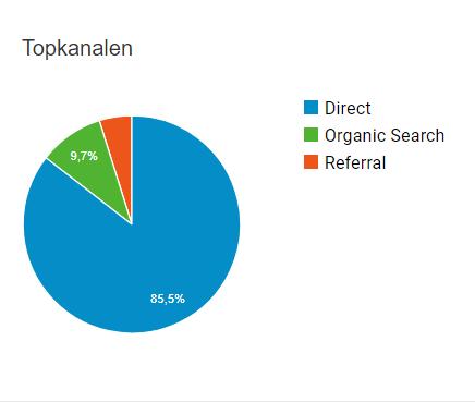 Adverteren op informatieve websites met een hoge DA, TF en CTR?-google-analytics-seo-hosting-vergelijken-png