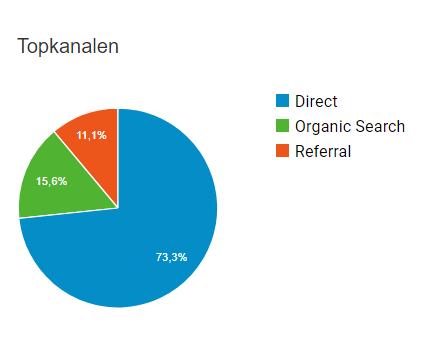 Adverteren op informatieve websites met een hoge DA, TF en CTR?-google-analytics-hosting-vergelijken-png