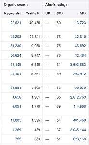 Blogruimte op .COM en .DE - DR 75 DA 72 - 300 bez per dag-ahrefs-uitdraai-jpg