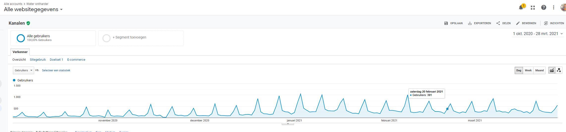 80 gerelateerde artikelen op sterke websites DR25+ om veel hoger te scoren in Google.-analytics-jpg