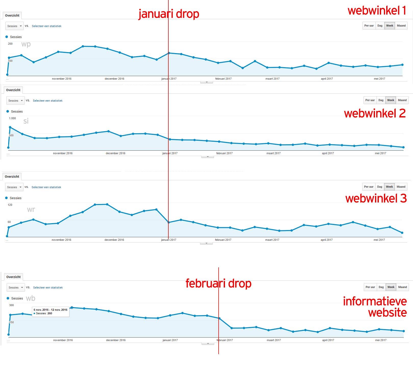 Sinds 1 Januari bij vele websites dalingen?-untitled-jpg