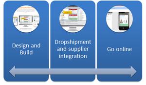 Extreme Magento 1&2 hosting met leverancier koppelingen en skin | webshopimporter.com-overview-png