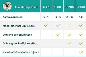 Investeer In Snuffelbox Via Symbid Crowdfunding Campagne-schema-jpg