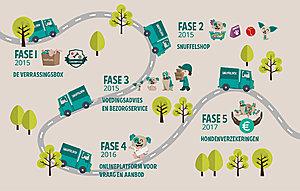 Investeer In Snuffelbox Via Symbid Crowdfunding Campagne-crowdfund-infographic-jpg