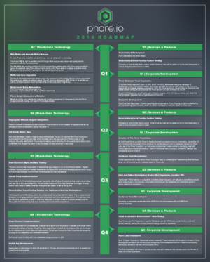 Cryptocurrency Phore-phore-roadmap-png