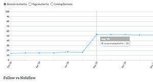 DA verhogen dmv Google 'backlinks'-sdfsdfsdfsdf-jpg