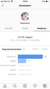 Instagram account 12,7K volgers -> hoog engagement & veel potentie!-img_2248-png