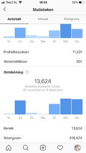 Instagram account 12,7K volgers -> hoog engagement & veel potentie!-img_2250-png