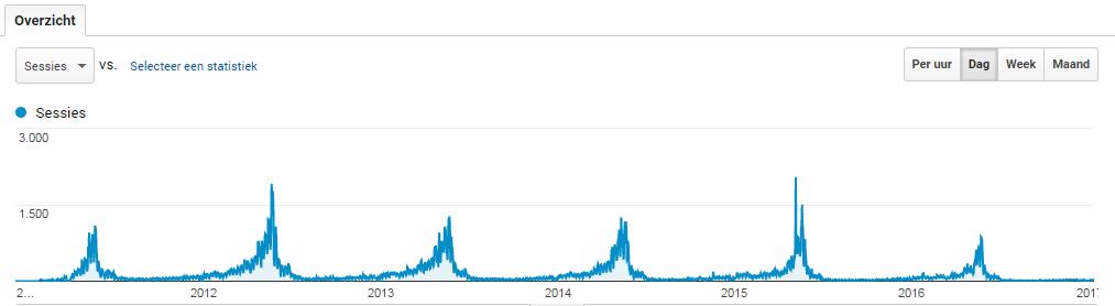 Vakantiegeld berekenen (6 jaar oud NL Adsense topdomein + inkomsten)-analyticsvakgb-png