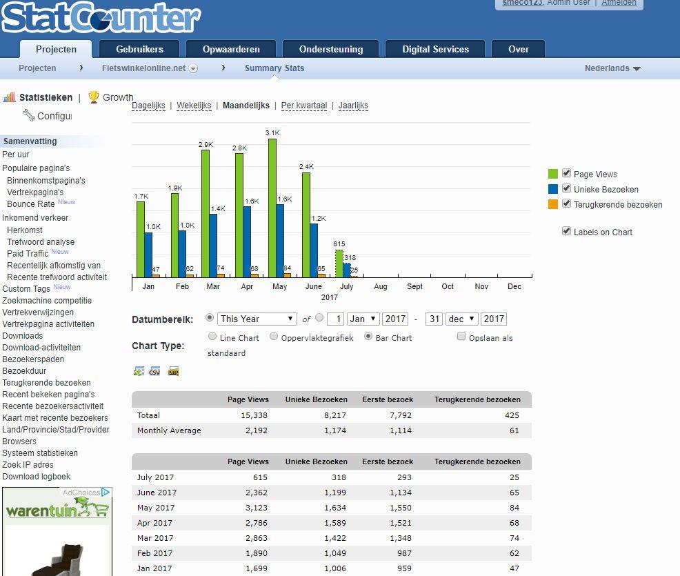 Affiliate website met inkomsten zonder enige vorm van promotie-statcounter-jpg