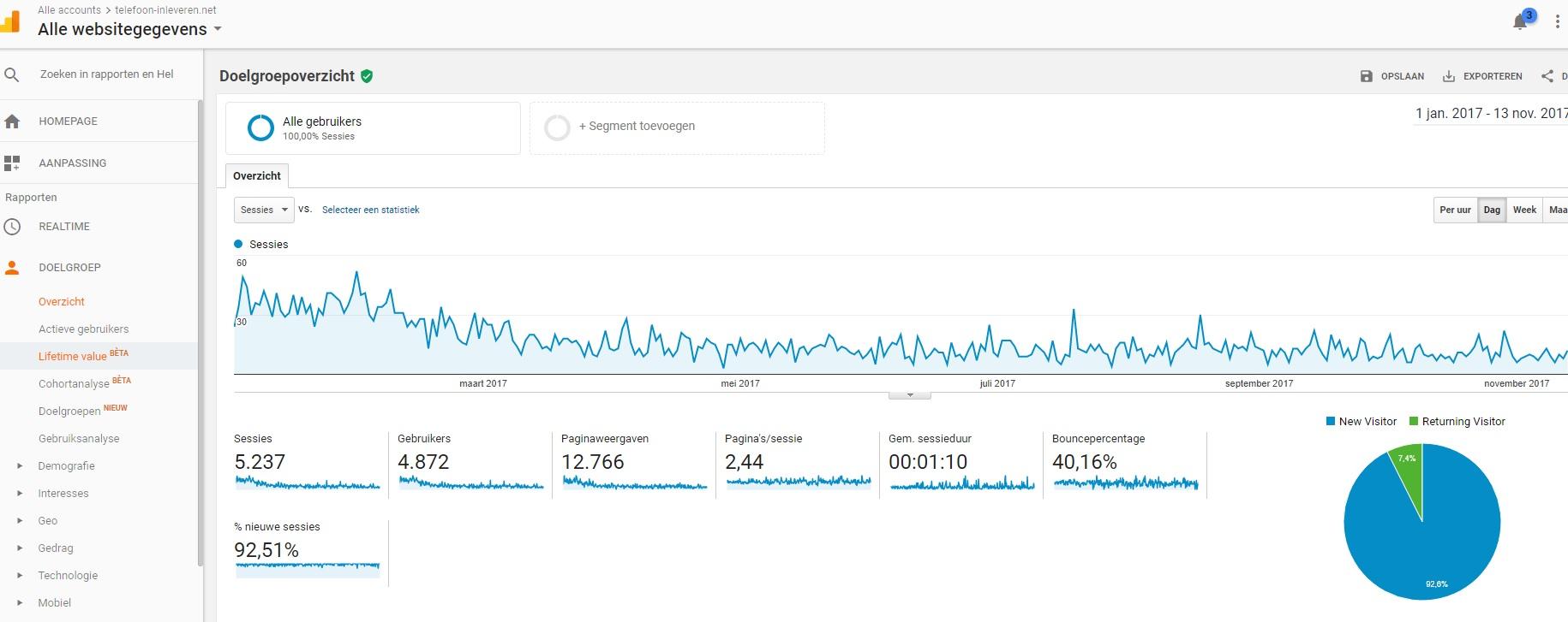Adsense/affiliate website met inkomsten (geen reserve)-telefoon-googleanalytics-jpg