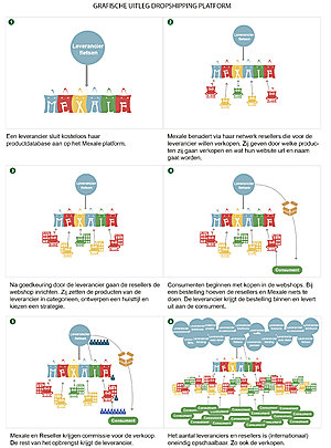 Mexale Affiliatie Dropshipping Concept, incl omzet, webshops, resellers, leveranciers-grafische-uitleg-mexale-jpg