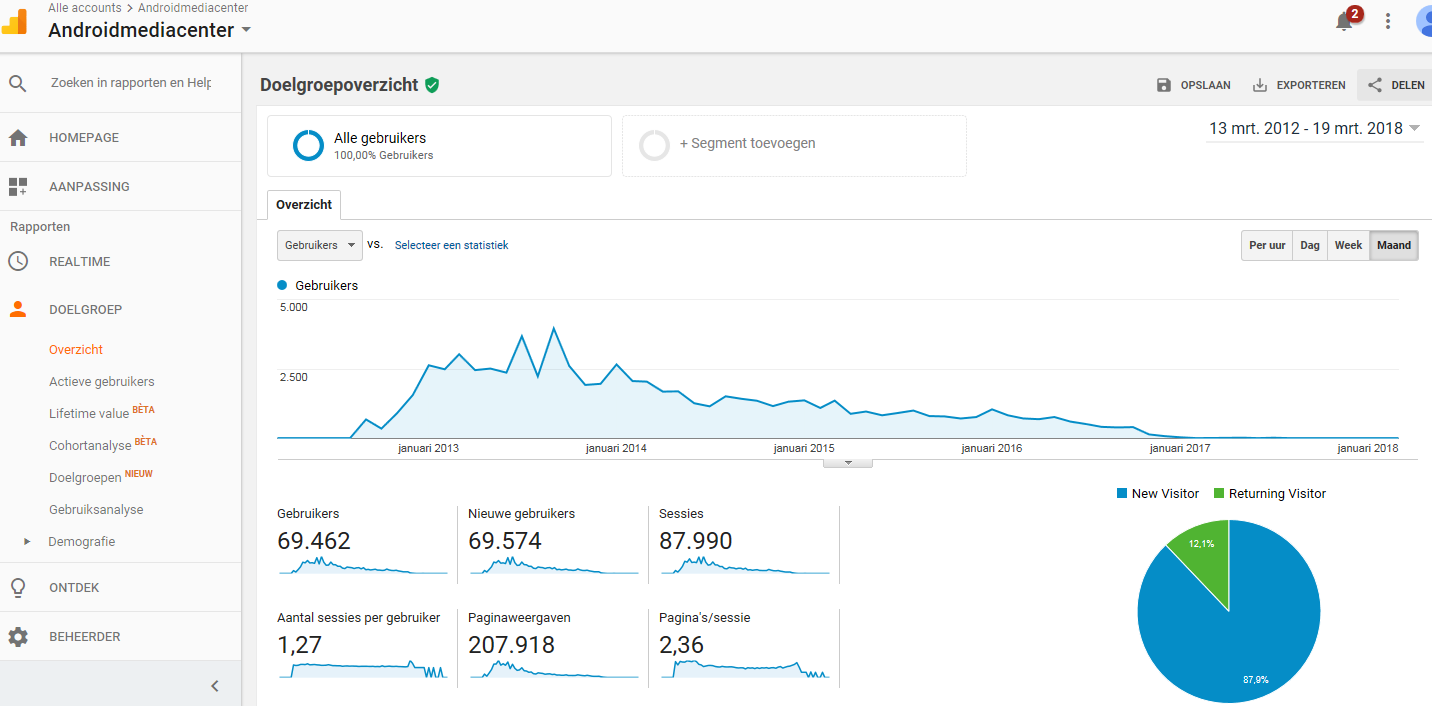 Androidmediacenter.nl  affiliate site sinds 2012 €3240,- inkomsten -  DA18/PA32-visitors-anmece-png