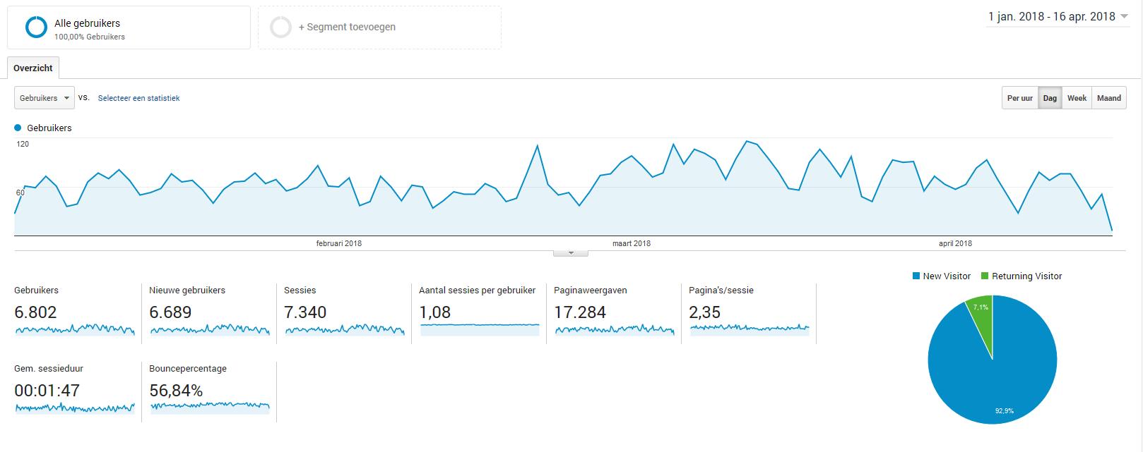 Financiële Adsense + Affiliate site - 2013 - € 65 p/m - veel organisch verkeer-analytics-png