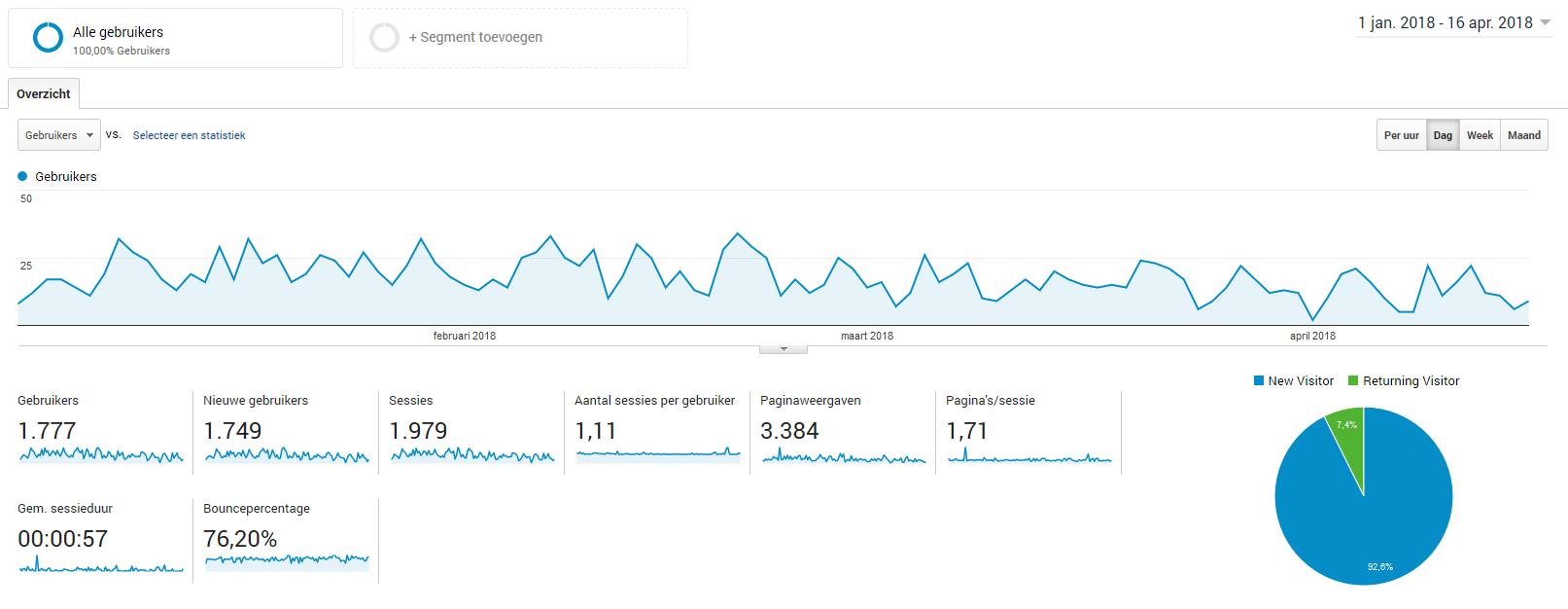 Website over opvoedkunde, kwalitatief, veel content en bezoekers - 2012-analytics-png