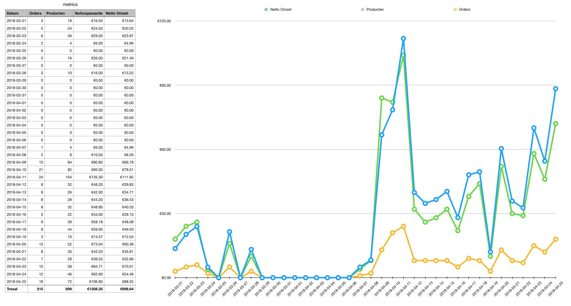 Veelbelovende webshop voor product met hoge marge-metrics_26_apr-png