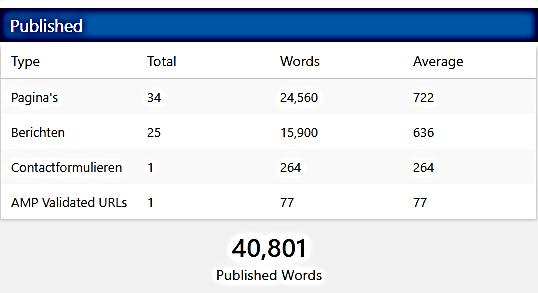 Te koop: acrylverf blogwebsite   Adsense   16800 bezoekers maand, met inkomsten!-aantal-woorden-png