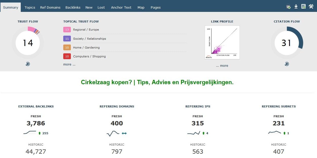Te koop: cirkelzaag affiliate website en shop | 8.000+ bezoekers | 375 euro per maand-waarde-jpg
