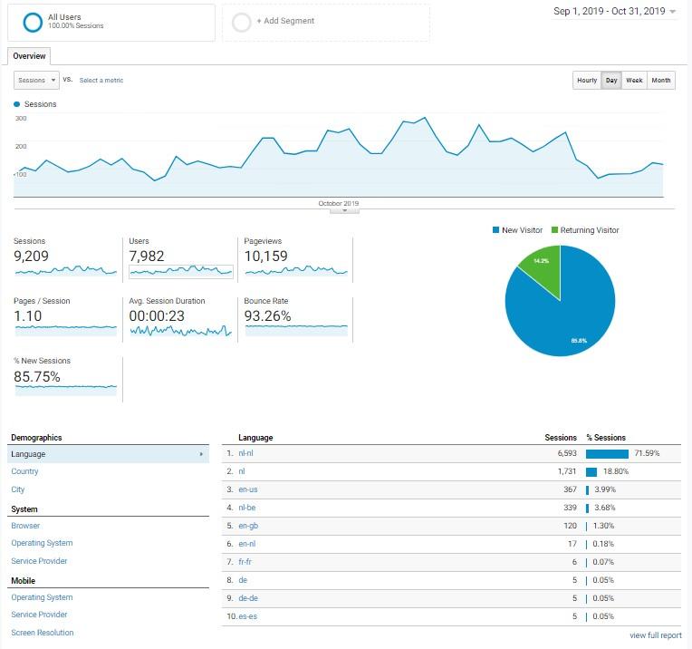 Kooktijden website te koop: 5K bezoeker per maand-analytics-kokenhoelang-jpg