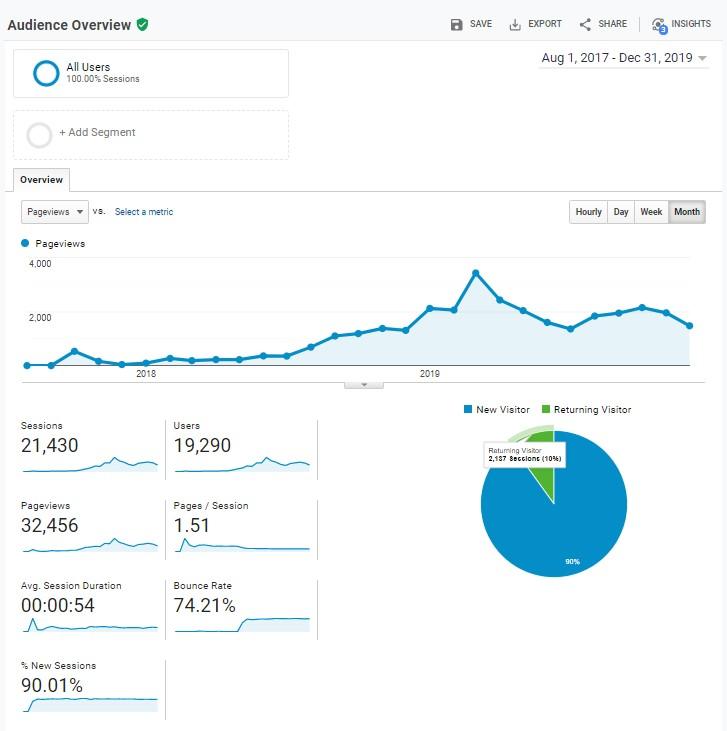 Avocado website (incl. ontwerpen) te koop: 2K bezoekers per maand-avocadotime-analytics-alltime-jpg
