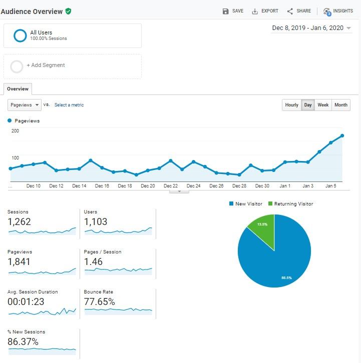 Avocado website (incl. ontwerpen) te koop: 2K bezoekers per maand-avocadotime-analytics-dagen-jpg