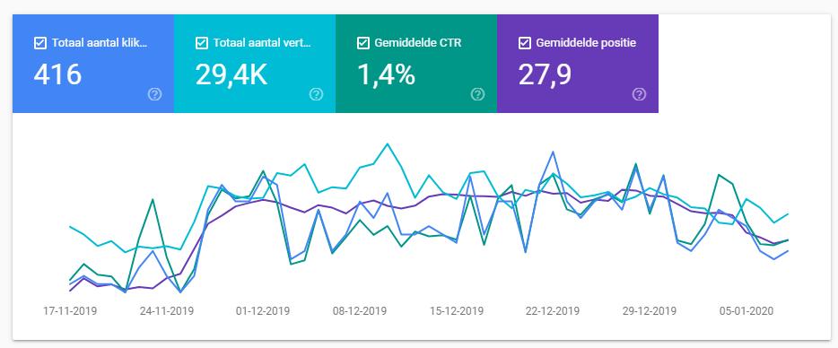 Te koop: WC-brillen vergelijkingswebsite | Premium domeinnaam! | 150 bezoekers  maand-screenshot-search-console-png