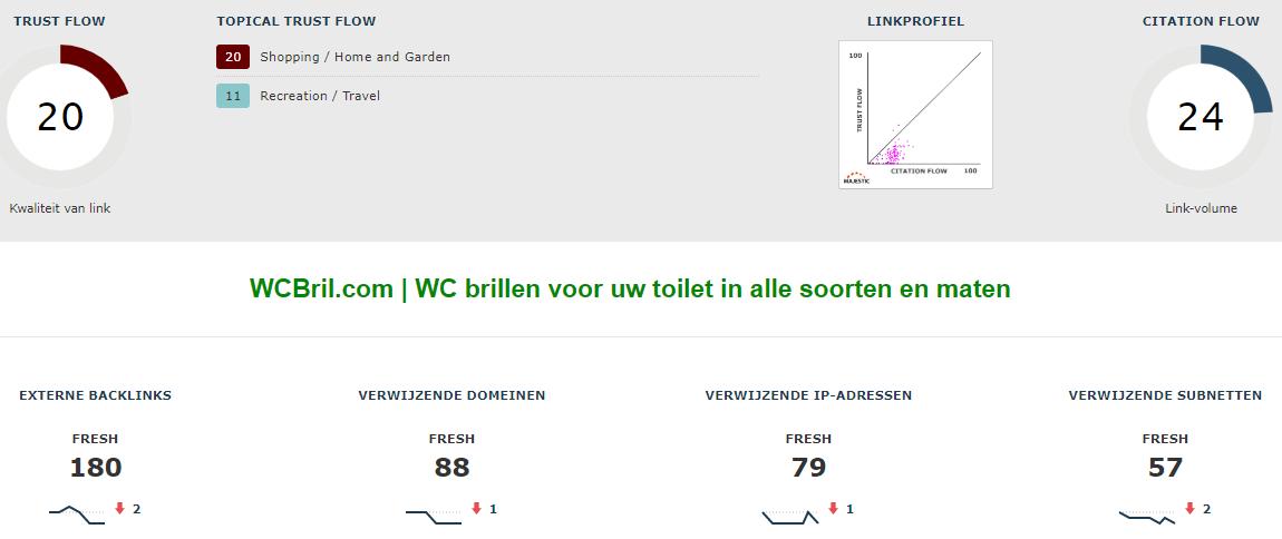 Te koop: WC-brillen vergelijkingswebsite | Premium domeinnaam! | 150 bezoekers  maand-majestic-seo-png