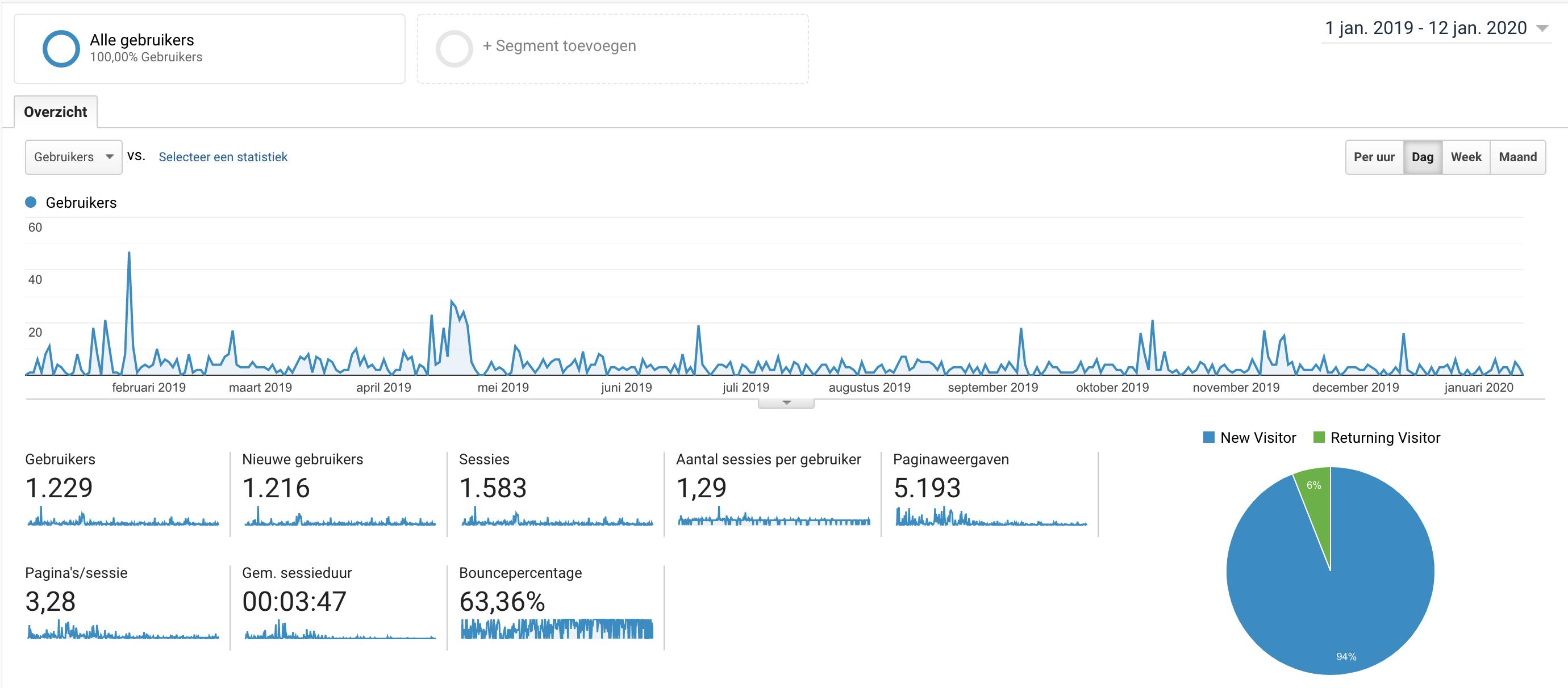 Kant en klare sneaker affiliate shops | 100 bezoekers p/m | EMD's met ENORME potentie-screenshot-2020-01-at-png
