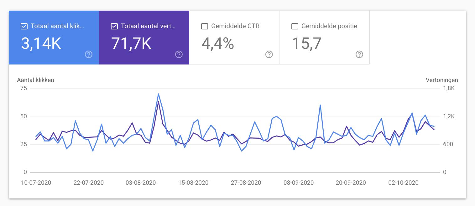 Honden website | EMD met 8,1k zoekvolume | 1,2k org traffic-screenshot-2020-at-png