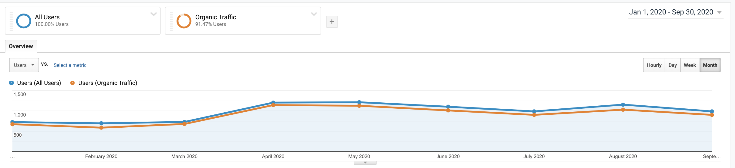Honden website | EMD met 8,1k zoekvolume | 1,2k org traffic-screenshot-2020-at-08-png