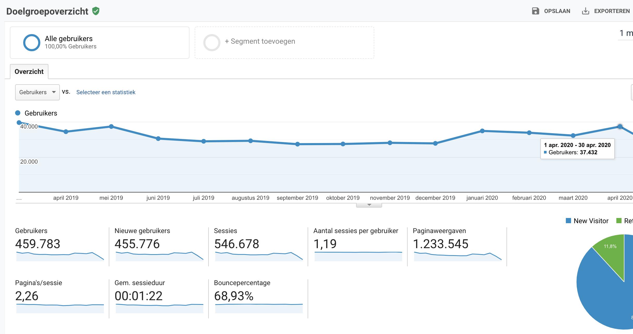 AlleBabynamen.nl   p.m. 35k bezoekers, 80k views en 50 euro omzet-schermafbeelding-2020-06-om-png