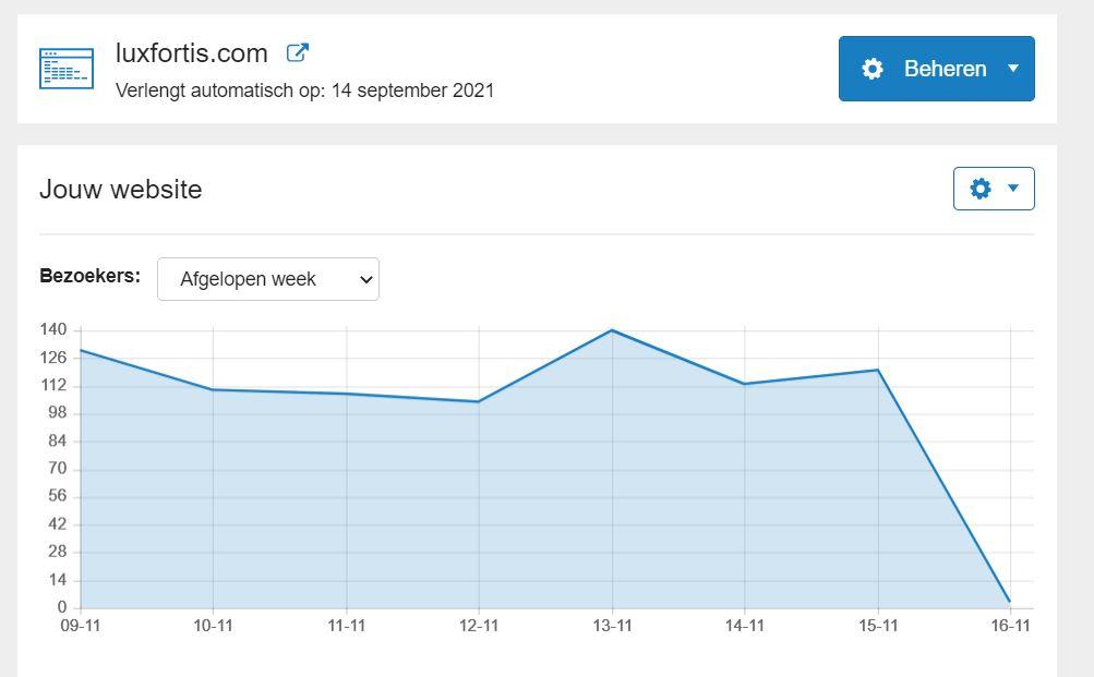 Te koop Dropship webshop met hoog bezoekers-fortiscom-bezoekers16-jpg