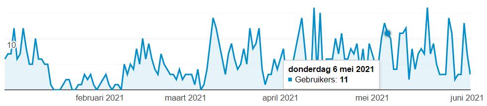 MijnUitvaartVerzekeraar.nl - 10 bez/dag - 0 inkomsten/maand-2021-06-02-14_47_05-analytics-png