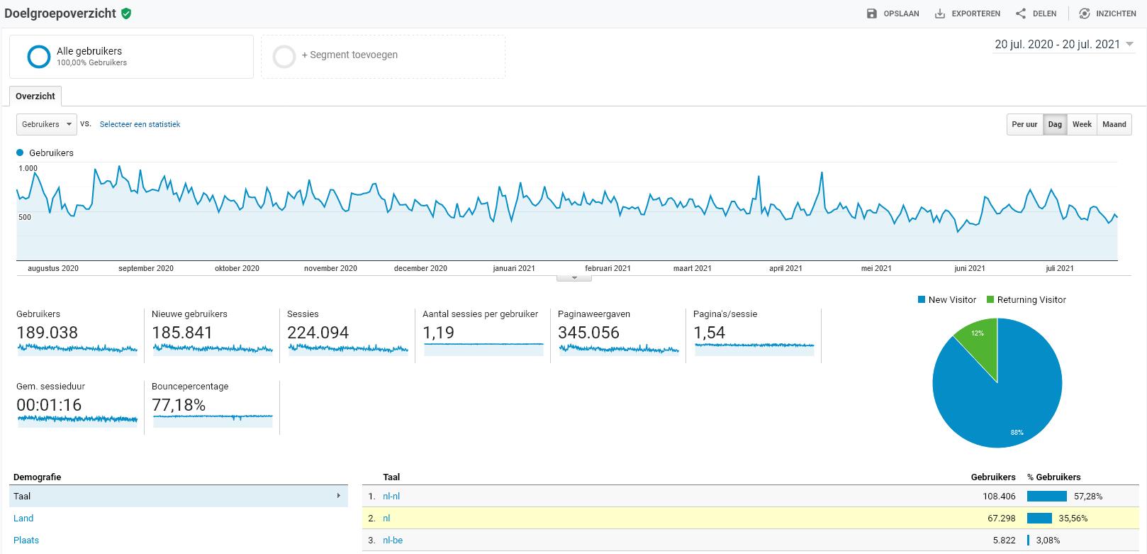 TE KOOP - Gezondheidswebsite p/m +15.000 bezoekers-screenshot-2021-07-at-analytics-png