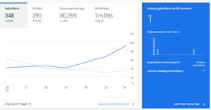 Review website Bitvavo-analytics-afgelopen-dagen-png