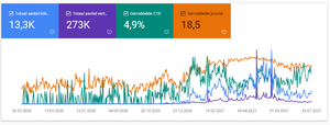 Review website Bitvavo-webmaster-tools-maanden-png